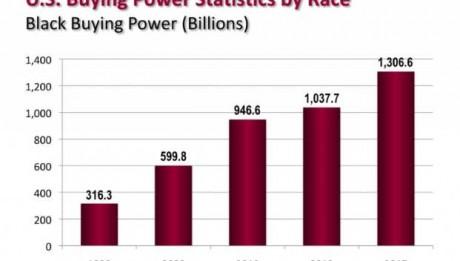 Black Buying Power